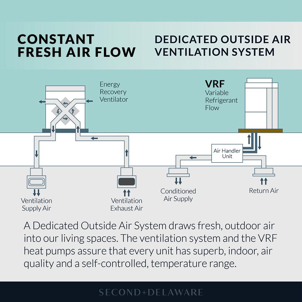 Constant Fresh Air Flow